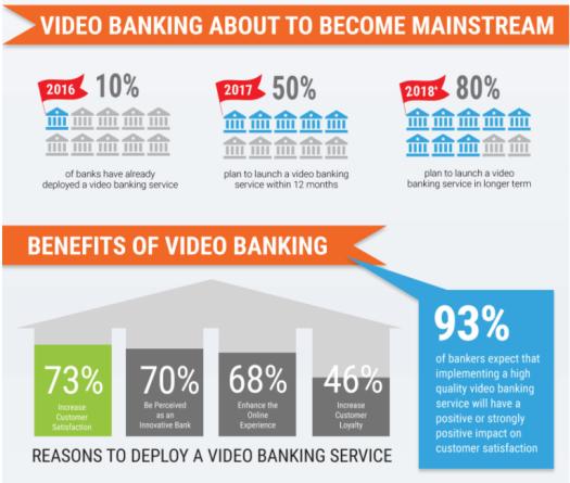 videobanking